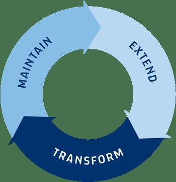 SAP Manufacturing Application Management Service