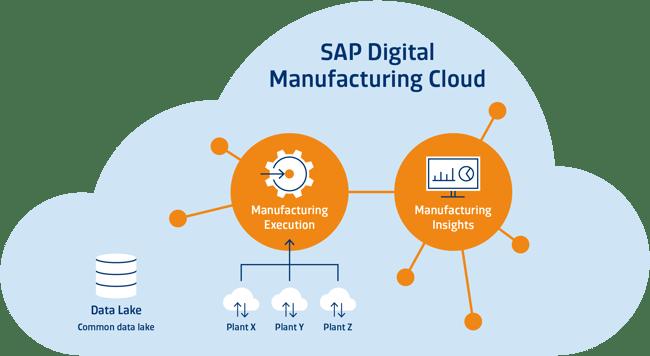 SAP Digital Manufacturing Cloud
