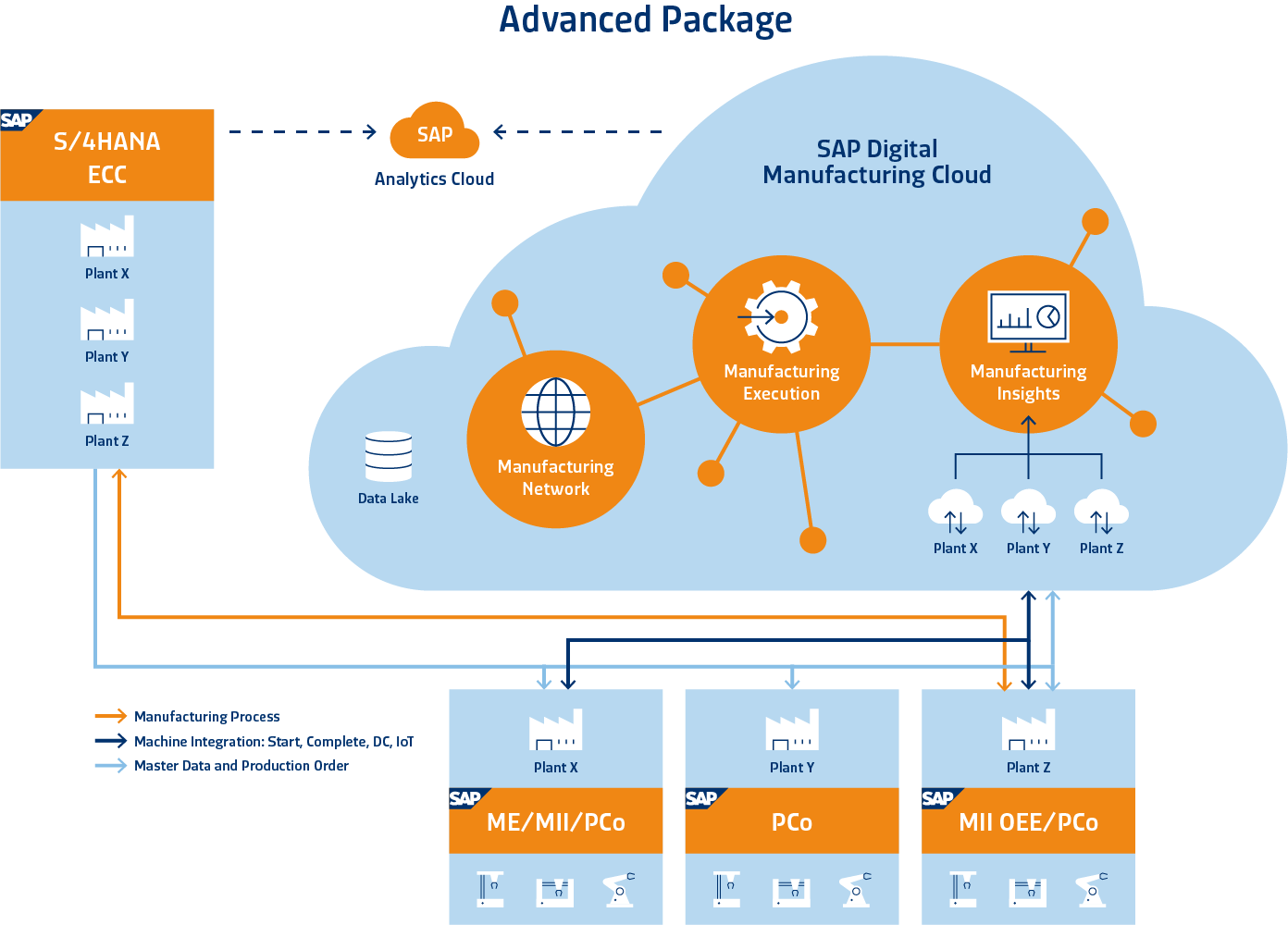 SAP OEE Package Solution Advanced Package