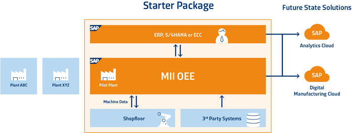 SYSTEMA_SAP_OEE_Starter_Package