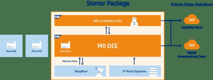 SAP OEE Package Solution Starter Package