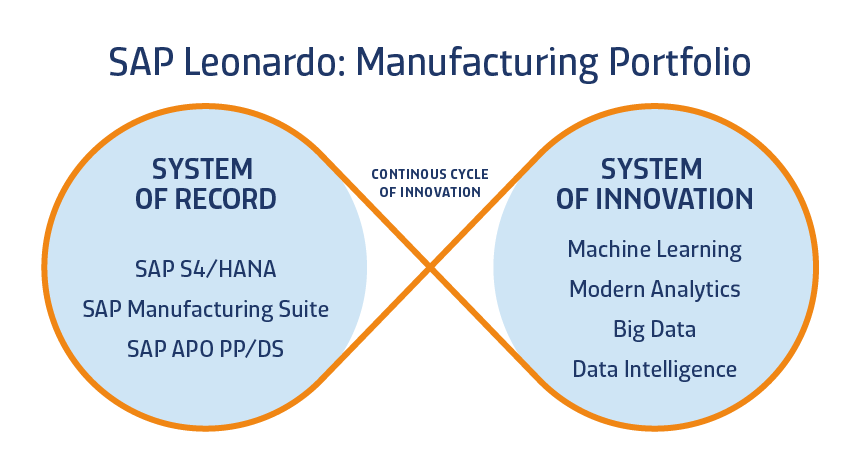 SAP Leonardo Innovation Platform-1