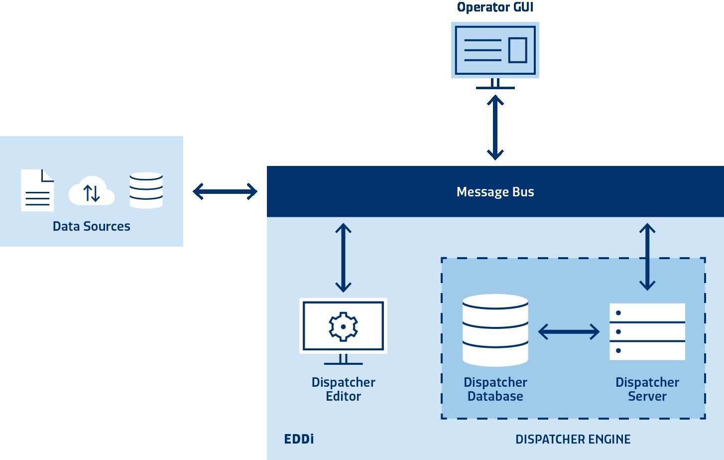 event-driven-dispatcher-architecture-image