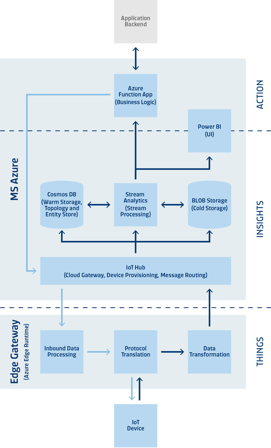 Infographic_Cloud_Technologies