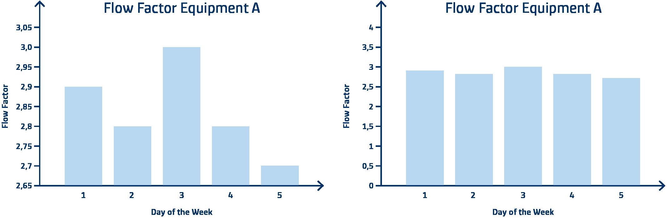 Flow_Factor_Equipment_A_2