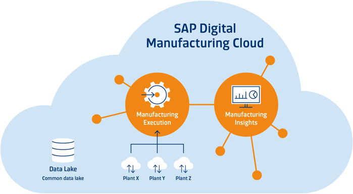 SYSTEMA_SAP_Cloud