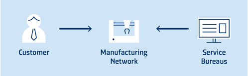 SYSTEMA_SAP_Manufacturing_Network_2