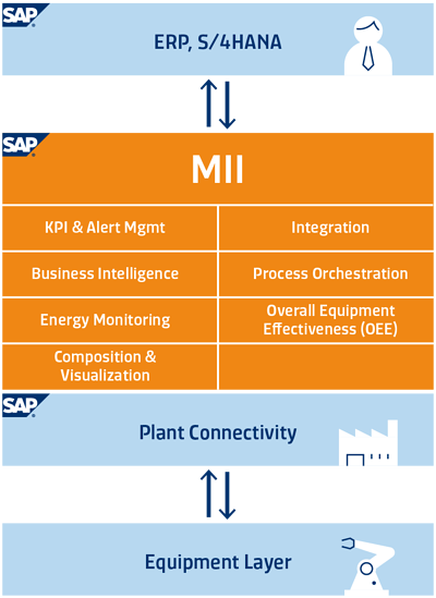 SYSTEMA_SAP_Overview_MII