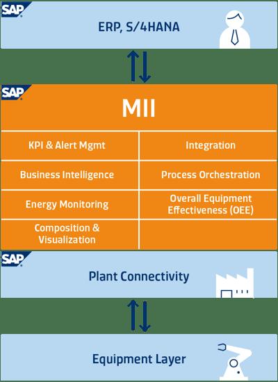 SAP MII Architecture